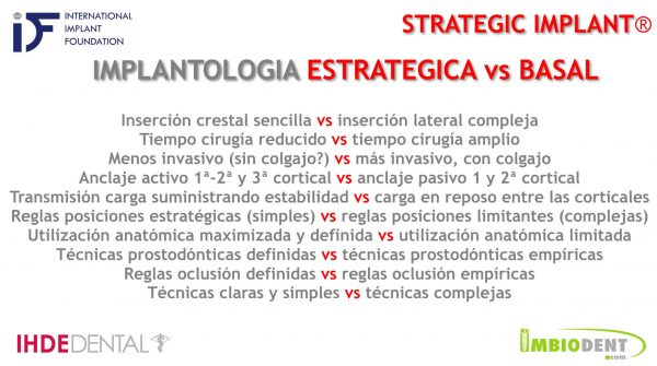implantología estratégica vs basal